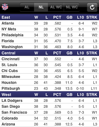 National League Standings