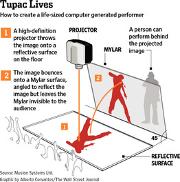 How the hologram woked
