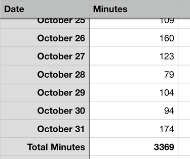 Spreadsheet showing a total of 3369 minutes
